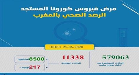 """""""كورونا"""" بالمغرب.. تسجيل 431 إصابة جديدة يرفع الحصيلة لـ11338"""