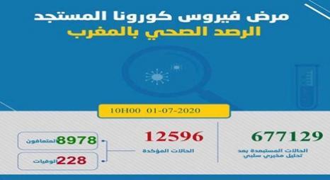 """""""كورونا"""" بالمغرب.. تسجيل 63 إصابة جديدة و58 حالة شفاء"""
