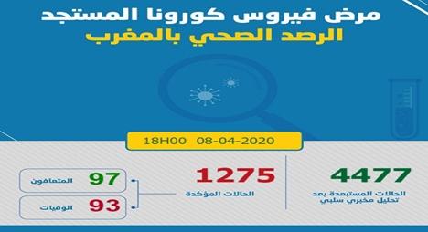 """""""كورونا"""".. تسجيل 91 حالة جديدة لترتفع حصيلة الإصابات بالمغرب إلى 1275"""