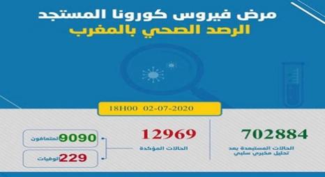 """""""كورونا"""" بالمغرب.. 333 إصابة جديدة 91 بالمائة منها عبر تتبع مخالطين"""