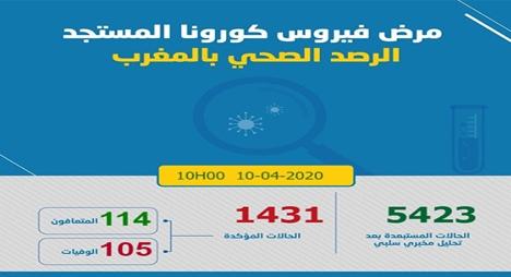 """المغرب.. تسجيل 57 إصابة جديدة بـ""""كورونا"""" لترتفع الحصيلة إلى 1431 حالة"""