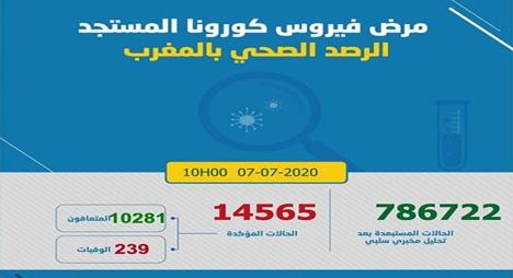 """""""كورونا"""".. تسجيل 186 إصابة جديدة بالمغرب يرفع الحصيلة إلى 14565 حالة"""