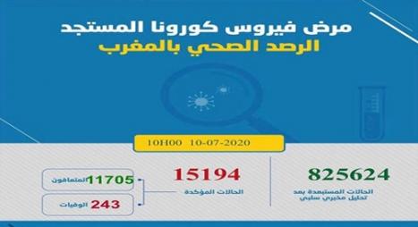 """""""كورونا"""" بالمغرب.. تسجيل 115 إصابة جديدة و258 حالة شفاء"""