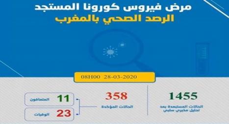 """""""كورونا"""".. ارتفاع الحصيلة إلى 358 بعد تسجيل 13 حالة إصابة جديدة بالمغرب"""