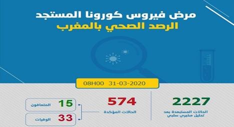 المغرب..حصيلة الإصابات بكورونا ترتفع لـ 574 بعد تسجيل 18 حالة إصابة مؤكدة جديدة