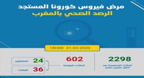 """""""كورونا"""".. تسجيل 68 حالة جديدة بالمغرب ليرتفع العدد الإجمالي لـ602"""