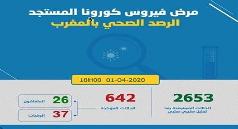 """""""كورونا"""".. تسجيل 40 حالة إصابة جديدة ليرتفع العدد إلى 642 حالة مؤكدة بالمغرب"""