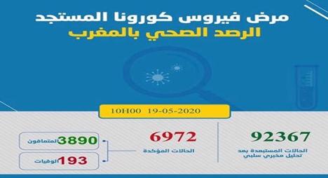 """المغرب..20  إصابة جديدة بـ""""كورونا"""" لترتفع الحصيلة لـ  6972 حالة"""