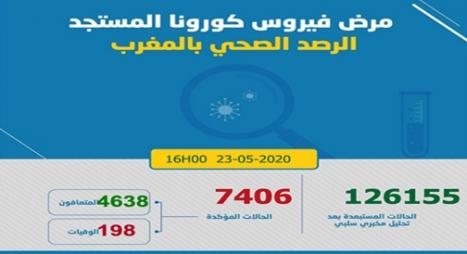 """""""كورونا"""".. 74 إصابة جديدة بالمغرب والعدد الإجمالي يصل لـ 7406 حالة"""