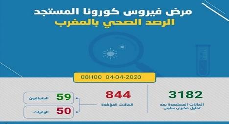 """""""كورونا"""".. تسجيل 53 حالة مؤكدة جديدة بالمغرب ترفع العدد الإجمالي إلى 844 حالة"""