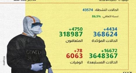"""""""كورونا"""" بالمغرب.. تسجيل 4434 إصابة جديدة و 4750 حالة شفاء"""