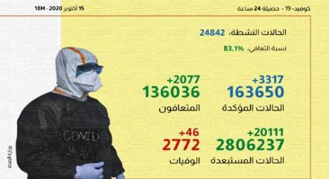 """كورونا"""" بالمغرب.. تسجيل 3317 إصابة جديدة و2077 حالة شفاء"""