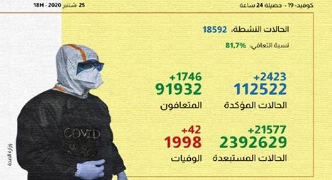 """""""كورونا"""" بالمغرب.. 2423 إصابة جديدة و1746 حالة شفاء خلال الـ24 ساعة الماضية"""