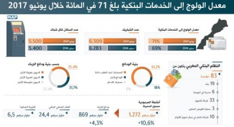بنك المغرب: المغاربة أودعوا 869 مليار درهم بالأبناك