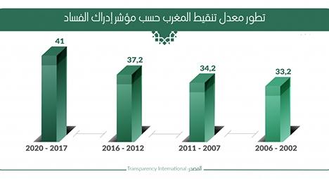 بفضل جهود الحكومة.. تحسن معدل تنقيط المغرب حسب مؤشر إدراك الفساد