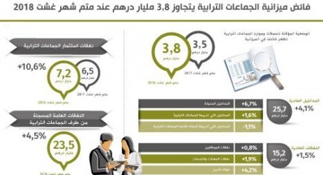 فائض ميزانية الجماعات الترابية يتجاوز 3,8 مليار درهم
