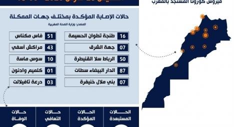 توزيع الحالات الـ 275 المصابة بكورونا بالمغرب حسب الجهات