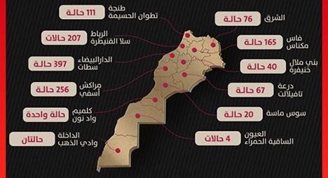 توزيع الإصابات المؤكدة بفيروس كورونا بالمغرب حسب الجهات