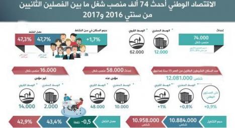 تقرير: 74 ألف منصب شغل ما بين الفصلين الثانيين من 2016 و2017