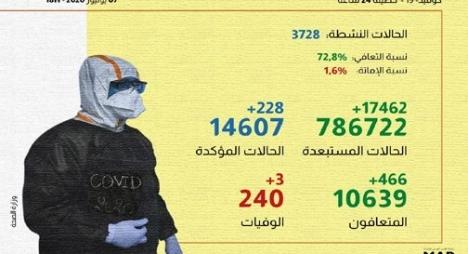 كورونا بالمغرب.. تسجيل 228 إصابة جديدة مؤكدة ترفع العدد الإجمالي إلى 14607