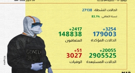 """""""كورونا"""" بالمغرب.. تسجيل 3254 إصابة جديدة و2417 حالة شفاء"""