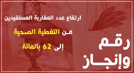 رقم وإنجاز..ارتفاع عدد المغاربة المستفيدين من التغطية الصحية إلى 62 بالمائة