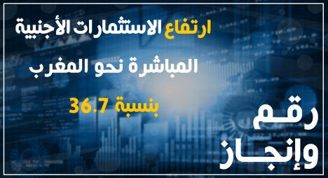 رقم وإنجاز..ارتفاع الاستثمارات الأجنبية المباشرة نحو المغرب بنسبة 36.7