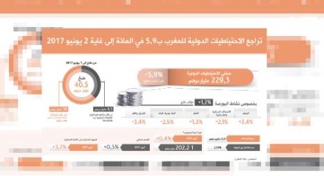 تراجع الاحتياطيات الدولية للمغرب بــ5,9 في المائة