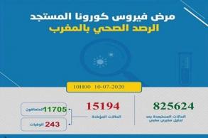 """""""كورونا"""" بالمغرب.. تسجيل 115 إصابة..."""