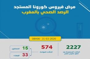 المغرب..حصيلة الإصابات بكورونا ترتفع لـ 574 بعد...