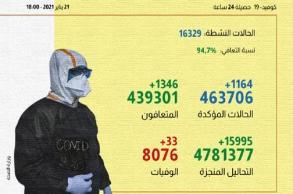 """""""كورونا"""" بالمغرب.. تسجيل 1164 إصابة..."""