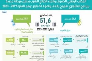 """تخصيص 51,6 مليار درهم للاستثمار في """"الماء..."""