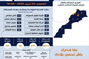 هذا هو توزيع عدد الإصابات بالمغرب حسب الجهات