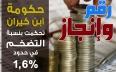 رقم وانجاز..حكومة ابن كيران تحكمت بنسبة التضخم في...