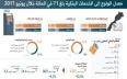 بنك المغرب: المغاربة أودعوا 869 مليار درهم...