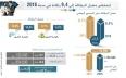 مندوبية التخطيط: انخفاض معدل البطالة إلى 9,4...