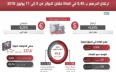 بنك المغرب: الدرهم عرف ارتفاعا مقابل الدولار ما...